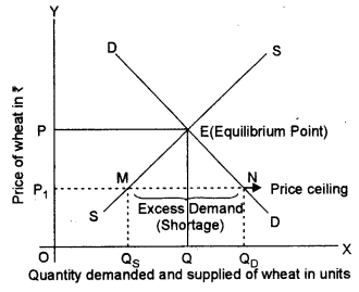 ISC Economics Question Paper 2013 Solved for Class 12 image - 1