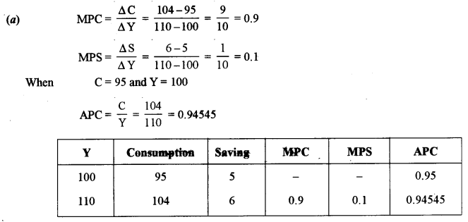 ISC Economics Question Paper 2013 Solved for Class 12 image - 11