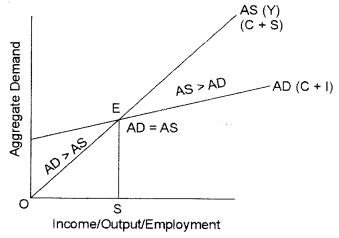 ISC Economics Question Paper 2013 Solved for Class 12 image - 12