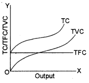 ISC Economics Question Paper 2013 Solved for Class 12 image - 4
