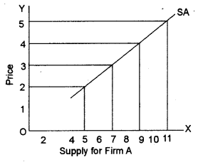 ISC Economics Question Paper 2013 Solved for Class 12 image - 5
