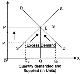 ISC Economics Question Paper 2013 Solved for Class 12 image - 6