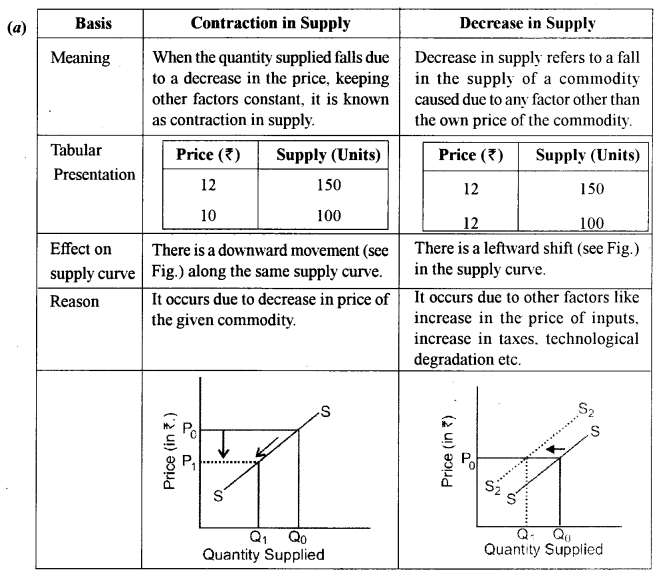 ISC Economics Question Paper 2014 Solved for Class 12 image - 11