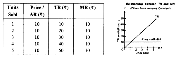 ISC Economics Question Paper 2014 Solved for Class 12 image - 12