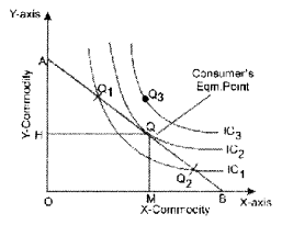 ISC Economics Question Paper 2014 Solved for Class 12 image - 13