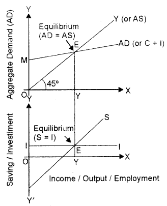 ISC Economics Question Paper 2014 Solved for Class 12 image - 15