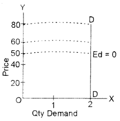 ISC Economics Question Paper 2014 Solved for Class 12 image - 2