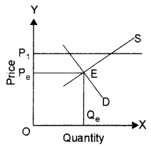 ISC Economics Question Paper 2014 Solved for Class 12 image - 5
