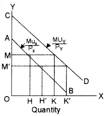 ISC Economics Question Paper 2014 Solved for Class 12 image - 6