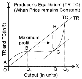 ISC Economics Question Paper 2014 Solved for Class 12 image - 8