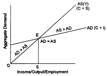 ISC Economics Question Paper 2017 Solved for Class 12 image - 10