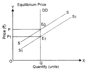 ISC Economics Question Paper 2018 Solved for Class 12 image - 1