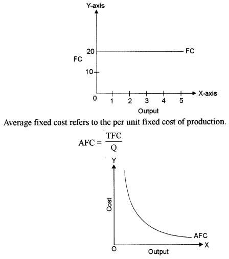 ISC Economics Question Paper 2018 Solved for Class 12 image - 10