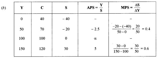 ISC Economics Question Paper 2018 Solved for Class 12 image - 16