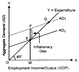 ISC Economics Question Paper 2018 Solved for Class 12 image - 17
