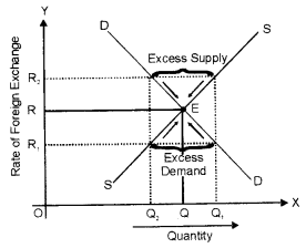 ISC Economics Question Paper 2018 Solved for Class 12 image - 18