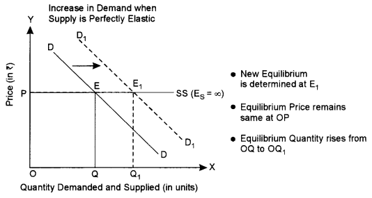 ISC Economics Question Paper 2018 Solved for Class 12 image - 2