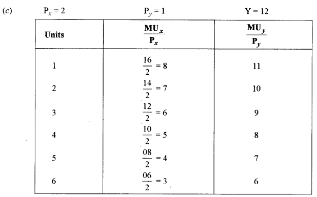 ISC Economics Question Paper 2018 Solved for Class 12 image - 7