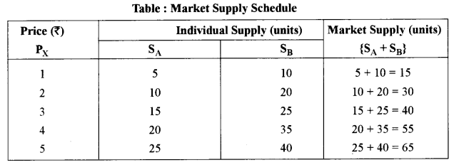 ISC Economics Question Paper 2018 Solved for Class 12 image - 8