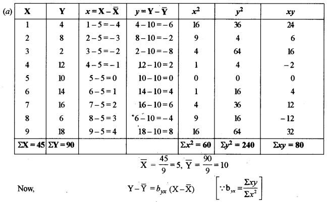 ISC Maths Question Paper 2011 Solved for Class 12 image - 32