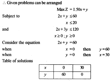 ISC Maths Question Paper 2011 Solved for Class 12 image - 49