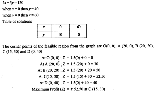 ISC Maths Question Paper 2011 Solved for Class 12 image - 50