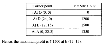 ISC Maths Question Paper 2014 Solved for Class 12 image - 48