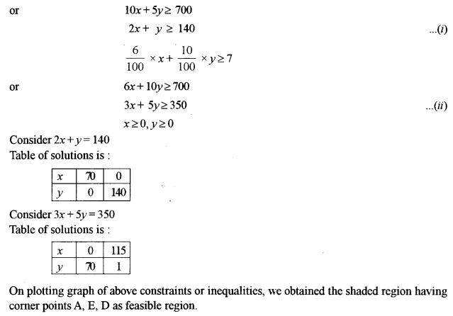 ISC Maths Question Paper 2017 Solved for Class 12 image - 42