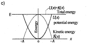 Plus One Physics Improvement Question Paper Say 2017, 19