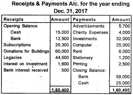 Plus Two Accountancy Previous Year Question Paper March 2019, 13