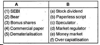 Plus Two Business Studies Chapter Wise Previous Questions Chapter 10 Financial Markets 1