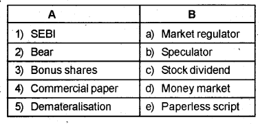 Plus Two Business Studies Chapter Wise Previous Questions Chapter 10 Financial Markets 2