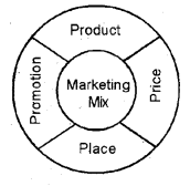 Plus Two Business Studies Chapter Wise Previous Questions Chapter 11 Marketing Management 1