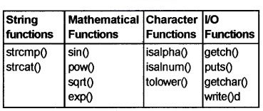 Plus Two Computer Application Chapter Wise Questions and Answers Chapter 3 Functions 5M Q6