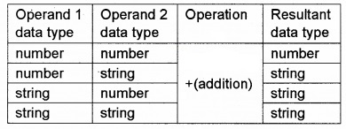 Plus Two Computer Application Chapter Wise Questions and Answers Chapter 6 Client-Side Scripting Using Java Script 5M Q3.5