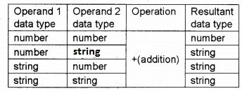 Plus Two Computer Application Chapter Wise Questions and Answers Chapter 6 Client-Side Scripting Using Java Script Assess Questions Q9.5