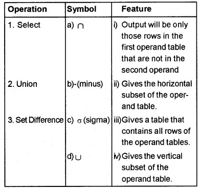 Plus Two Computer Application Chapter Wise Questions and Answers Chapter 8 Database Management System 3M Q11