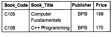 Plus Two Computer Application Chapter Wise Questions and Answers Chapter 8 Database Management System 3M Q12.1