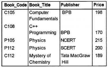 Plus Two Computer Application Chapter Wise Questions and Answers Chapter 8 Database Management System 3M Q12