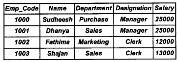 Plus Two Computer Application Chapter Wise Questions and Answers Chapter 8 Database Management System 5M Q23