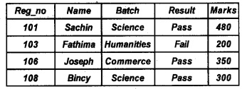 Plus Two Computer Application Chapter Wise Questions and Answers Chapter 8 Database Management System 5M Q25