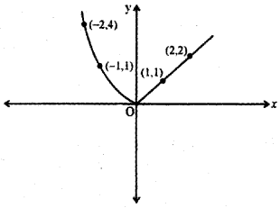 Plus Two Maths Previous Year Question Paper March 2019, 8
