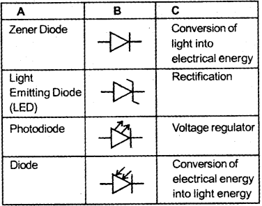 Plus Two Physics Chapter Wise Previous Questions Chapter 14 Semiconductor Electronics Materials Devices and Simple Circuits 42