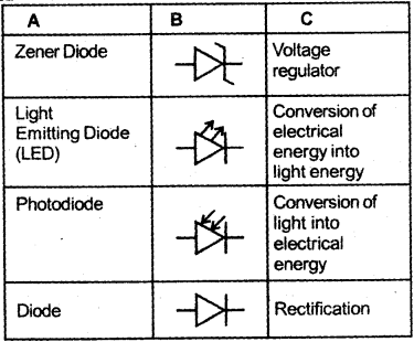 Plus Two Physics Chapter Wise Previous Questions Chapter 14 Semiconductor Electronics Materials Devices and Simple Circuits 43