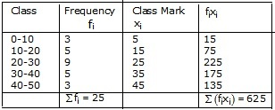 RS Aggarwal Solutions Class 10 Chapter 9 Mean, Median, Mode of Grouped Data Ex 9A 1.1