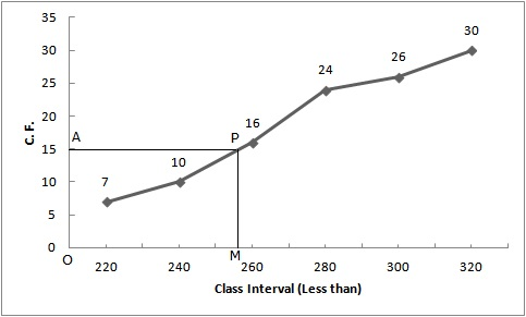 RS Aggarwal Solutions Class 10 Chapter 9 Mean, Median, Mode of Grouped Data Ex 9E 1.1