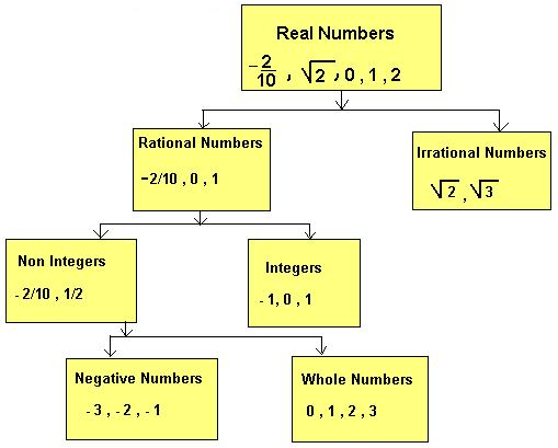 RS Aggarwal Solutions Class 9 Chapter 1 Real Numbers a2