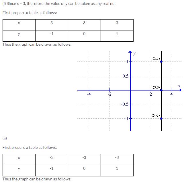 Selina Concise Mathematics Class 9 ICSE Solutions Co-ordinate Geometry image - 24