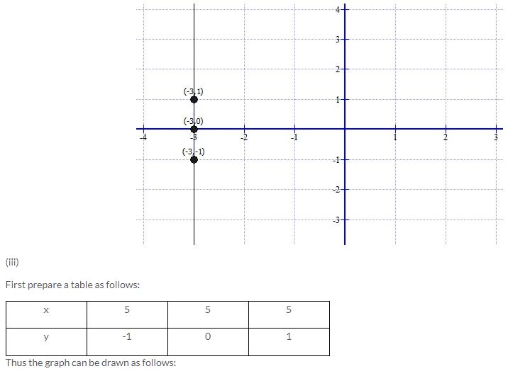 Selina Concise Mathematics Class 9 ICSE Solutions Co-ordinate Geometry image - 25
