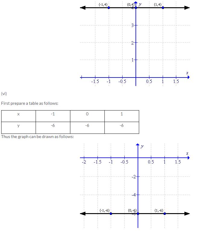 Selina Concise Mathematics Class 9 ICSE Solutions Co-ordinate Geometry image - 28